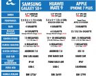 Perbandingan Samsung Galaxy S8 Plus, Huawei Mate 9 Dan Apple iPhone 7 Plus